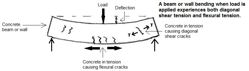 Tension In Concrete - An Article | Gary K  Munkelt and Associates